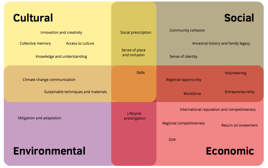 Grid of conservation values